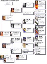 Princess Diana Ancestry Chart Great Britain Ancestors Of Diana Frances Pr Wales Spencer