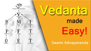 Body Mind Intellect Chart Vedanta Made Easy By Swami Advayananda Discourse 1 Of 2