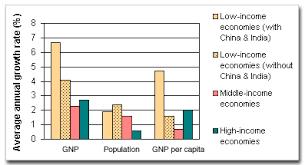 Gnp Chart 2