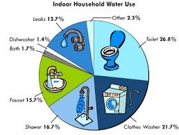 social awareness save water save life would you believe that only 3% of your total water consumed is used for drinking and cooking the rest is used for the garden 35%