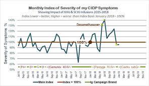 My Cidp Immunoglobulin Treatment Summary Chart Ivig