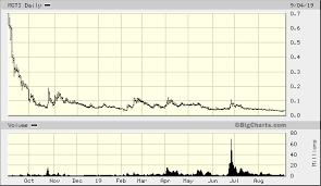 Mgti Stock Chart Mgt Capital Investments Inc Mgti Advanced Chart Otc