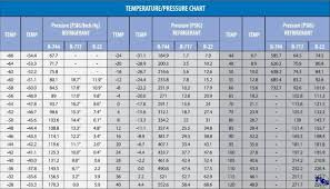 Refrigerant R404a Pressure Temperature Chart 21 Logical R12 Pressure Temperature Chart Pdf
