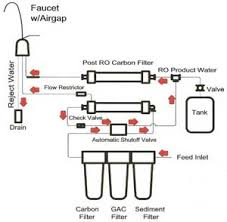 water filter system diagram. Fine System Residential Reverse Osmosis System Diagram For Water Filter System Diagram