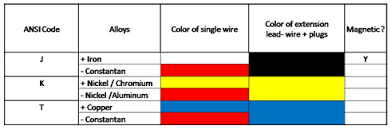 Thermocouple Color Chart Thermocouple Wire And Extension Wire Delta T