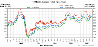 Historical Gas Price Charts Gasbuddy Com Oil Gas