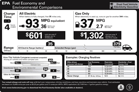 All Chevy 2011 chevrolet volt mpg : Chevrolet Volt EPA Numbers Revealed, Dissected | Car and Driver Blog
