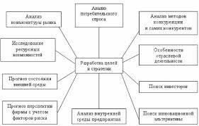 Стратегический инновационный менеджмент курсовая работа  Взаимосвязь инновационных областей деятельности инновационный менеджмент вклю