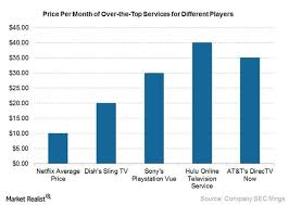 Wireless Spectrum Chart Holdings By Carrier How Rising Competition Could Affect Dish Networks Sling Tv