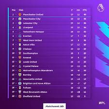 Premier league scores, results and fixtures on bbc sport, including live football scores, goals and goal scorers. Premier League On Twitter Here S How The Pl Table L Ks