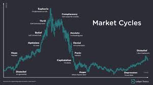 Wall Street Market Cycle Chart Market Cycle Investing Ledger Status