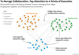 Collaborative Org Chart How To Make Sure Agile Teams Can Work Together