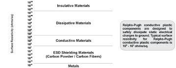 Conductivity Of Plastics Static Electricity Dissipation