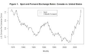 Usd Cdn Exchange Rate History