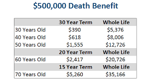 Whole Life Insurance Quote
