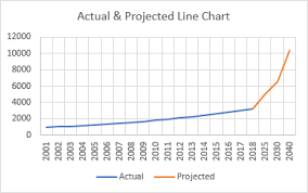 Select the text that you wish. Chart With Actual Solid Lines And Projected Dashed Lines Peltier Tech Blog