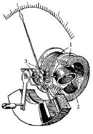 Реферат Электродинамические и электромагнитные измерительные приборы Реферат Электродинамические и электромагнитные измерительные приборы