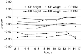 Cerebral Palsy Growth Chart Validation Of Us Cerebral Palsy Growth Charts Using A Uk