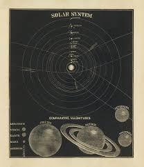 The Solar System Celestial Chart Antique Map Historical Map Atlas Map Art Print
