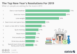 New Top Charts Chart The Top New Years Resolutions For 2019 Statista