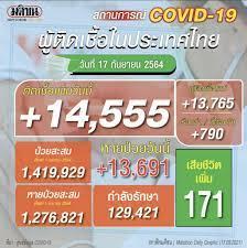 โควิดไทยวันนี้สลด! ดับอีก 171 ราย ติดเชื้อเพิ่ม 14,555 ราย