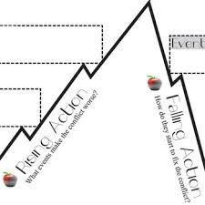 The Giver Plot Chart Analyzer Diagram Arc Lois Lowry Freytags Pyramid