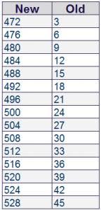 Test Scores Percentile Online Charts Collection