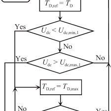 Torque Reference Chart Flow Chart About The Selection Of The Torque Reference Of