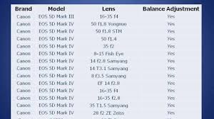 All You Wanna Know Of Zhiyun Crane Gimbal Compatible Camera Lens List