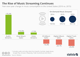 20 Chart Music Chart The Rise Of Music Streaming Continues Statista