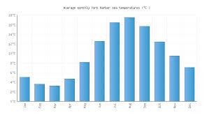 York Harbor Me Water Temperature United States Sea