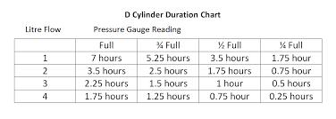 E Tank Oxygen Duration Chart E Cylinder Oxygen Tank Duration Chart Www