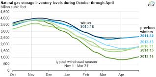 Natural Gas Storage Chart Natural Gas Storage Ends Winter Heating Season At Record