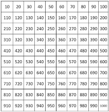 Count By 50 Chart Number Charts Counting By 10 From 10 To 1000