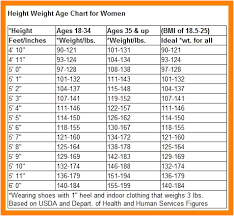Height And Weight Chart 52 Thorough Height Weight Chart Disabled