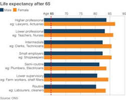 Mass State Retirement Chart Group 4 Do Those Who Retire Early Live Longer Bbc News
