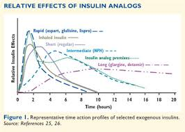 Insulin Comparison Chart Pharmacist Letter How To Initiate Titrate And Intensify Insulin Treatment In