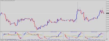 Awesome Multi Charts Indicator Symbols Mql4 And