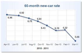 Auto Loan Rate Chart Subprime Auto Loans 60 Month Auto Loans