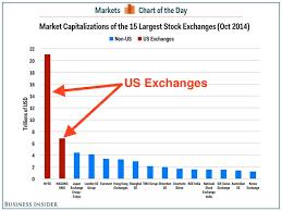 Global Stock Market Capitalization Chart Business Insider