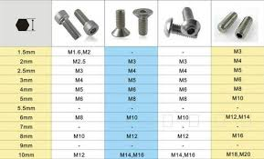 Allen Screw Size Chart 64 Matter Of Fact Allen Screw Size Chart