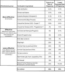 Birth Control Effectiveness Rate Chart How To Protect My Self From Pregnancy Quora