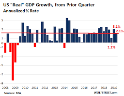 Us Economy Chart Since 2008 I Hope The Fed Wont See This Red Hot Consumer Spending