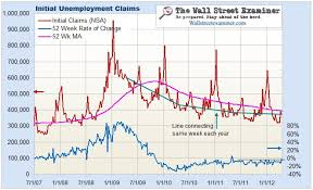 Mind Blowing Economic Charts First Time Claims The Stock