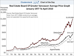 Chart Of The Day This Canadian Real Estate Region Is
