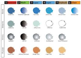 Citadel Painting System Chart Top Ten Citadel Paints For Your High Elf Army Hubpages