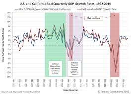 Rabbit Growth Rate Chart Business Rabbit Hole Report California Vs The U S
