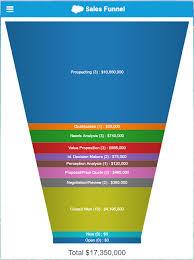 Salesforce Funnel Chart Sales Funnel Chart Salesforce Www Bedowntowndaytona Com