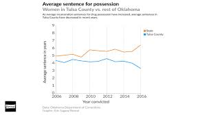 Oklahoma Crime And Punishment Chart Why Oklahomas Female Incarceration Rate Is So High