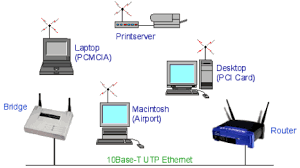 home automation & solar integration & installation company basic components of network at The Four Components Of Home Network Diagram